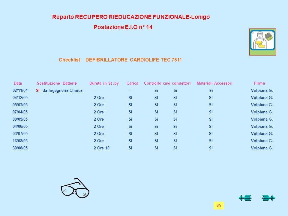 25 Reparto RECUPERO RIEDUCAZIONE FUNZIONALE-Lonigo Postazione E.I.O n° 14 Checklist DEFIBRILLATORE CARDIOLIFE TEC 7511 Data Sostituzione Batterie Dura