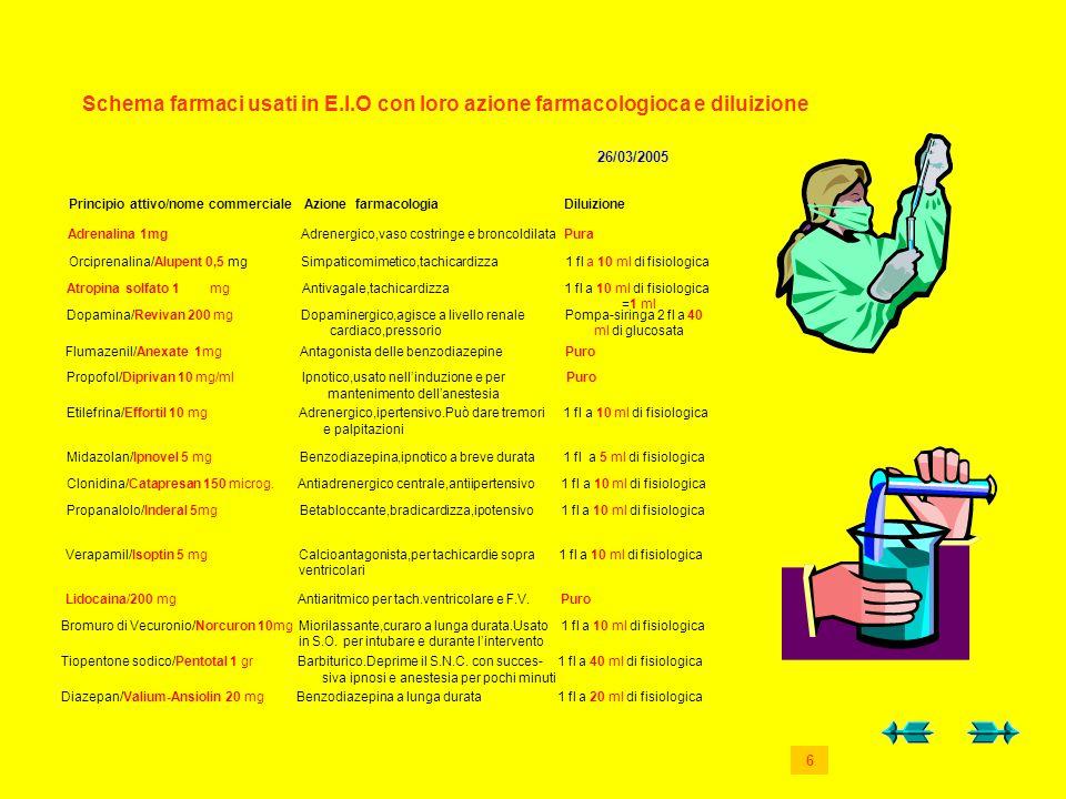 Principio attivo/nome commerciale Azione farmacologia Diluizione Adrenalina 1mg Adrenergico,vaso costringe e broncoldilata Pura Orciprenalina/Alupent