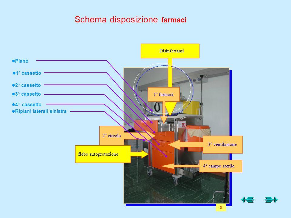 Schema disposizione farmaci Disinfettanti 1° farmaci 2° circolo flebo autoprotezione 3° ventilazione 4° campo sterile  Piano  1° cassetto  2° cas