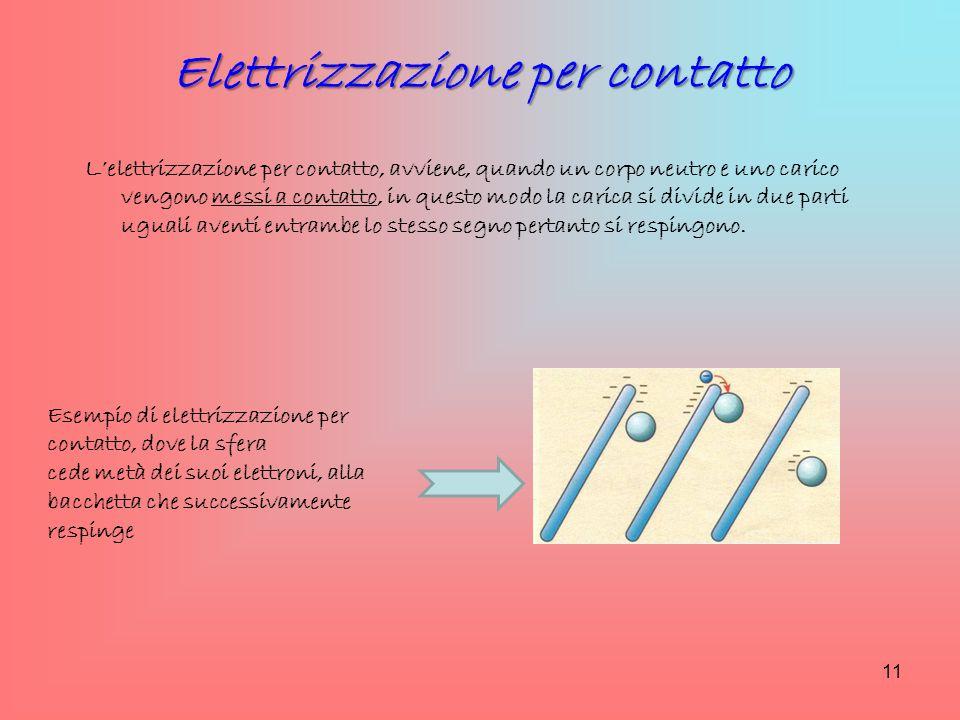 Elettrizzazione per contatto L'elettrizzazione per contatto, avviene, quando un corpo neutro e uno carico vengono messi a contatto, in questo modo la
