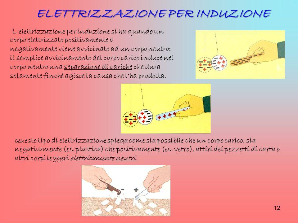 L'elettrizzazione per induzione si ha quando un corpo elettrizzato positivamente o negativamente viene avvicinato ad un corpo neutro: il semplice avvi