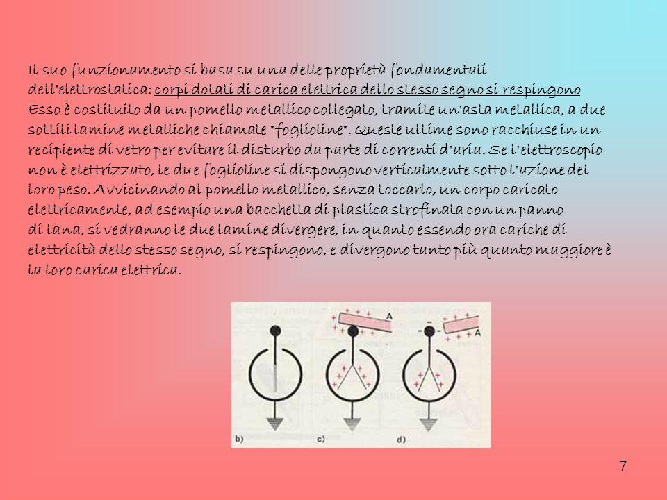 Il suo funzionamento si basa su una delle proprietà fondamentali dell'elettrostatica: corpi dotati di carica elettrica dello stesso segno si respingon
