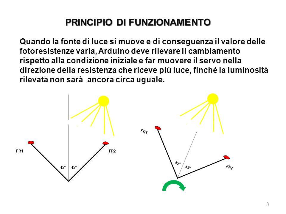PRINCIPIO DI FUNZIONAMENTO 3 Quando la fonte di luce si muove e di conseguenza il valore delle fotoresistenze varia, Arduino deve rilevare il cambiame