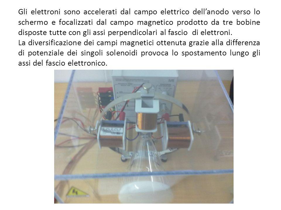 Gli elettroni sono accelerati dal campo elettrico dell'anodo verso lo schermo e focalizzati dal campo magnetico prodotto da tre bobine disposte tutte con gli assi perpendicolari al fascio di elettroni.