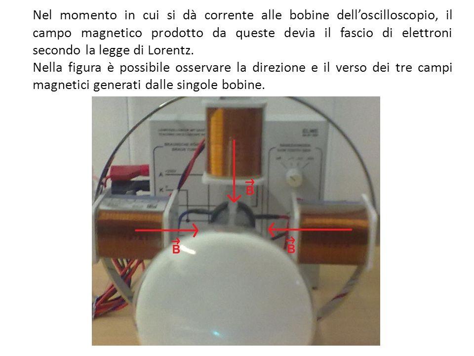 Nel momento in cui si dà corrente alle bobine dell'oscilloscopio, il campo magnetico prodotto da queste devia il fascio di elettroni secondo la legge di Lorentz.