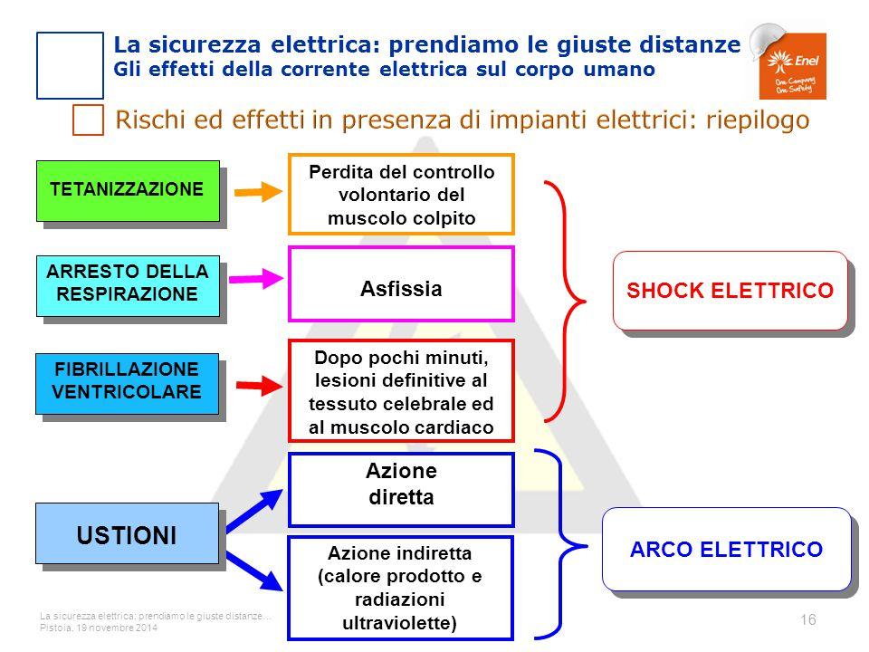 La sicurezza elettrica: prendiamo le giuste distanze… Pistoia, 19 novembre 2014 16 TETANIZZAZIONE ARRESTO DELLA RESPIRAZIONE FIBRILLAZIONE VENTRICOLAR