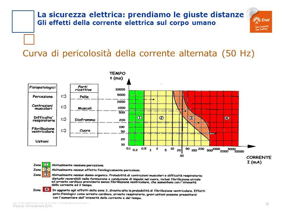 La sicurezza elettrica: prendiamo le giuste distanze… Pistoia, 19 novembre 2014 6 La sicurezza elettrica: prendiamo le giuste distanze Gli effetti del