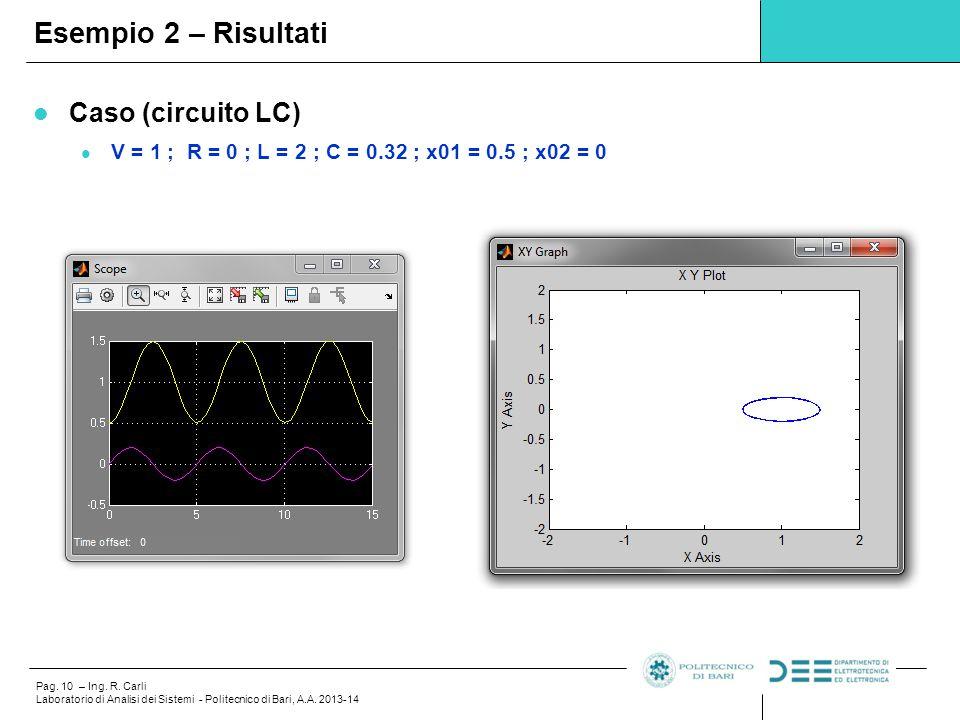 Pag. 10 – Ing. R. Carli Laboratorio di Analisi dei Sistemi - Politecnico di Bari, A.A. 2013-14 Caso (circuito LC) V = 1 ; R = 0 ; L = 2 ; C = 0.32 ; x