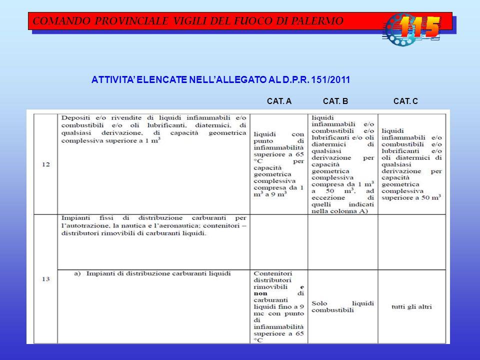 COMANDO PROVINCIALE VIGILI DEL FUOCO DI PALERMO ATTIVITA' ELENCATE NELL'ALLEGATO AL D.P.R. 151/2011 CAT. A CAT. B CAT. C
