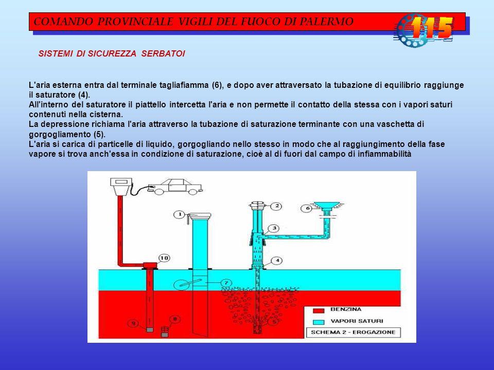 COMANDO PROVINCIALE VIGILI DEL FUOCO DI PALERMO L aria esterna entra dal terminale tagliafiamma (6), e dopo aver attraversato la tubazione di equilibrio raggiunge il saturatore (4).