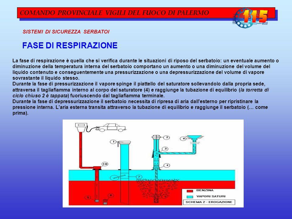 COMANDO PROVINCIALE VIGILI DEL FUOCO DI PALERMO SISTEMI DI SICUREZZA SERBATOI La fase di respirazione è quella che si verifica durante le situazioni di riposo del serbatoio: un eventuale aumento o diminuzione della temperatura interna del serbatoio comportano un aumento o una diminuzione del volume del liquido contenuto e conseguentemente una pressurizzazione o una depressurizzazione del volume di vapore sovrastante il liquido stesso.
