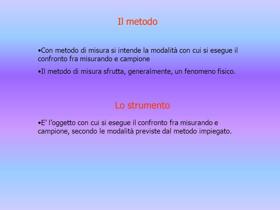 Il metodo Con metodo di misura si intende la modalità con cui si esegue il confronto fra misurando e campione Il metodo di misura sfrutta, generalment