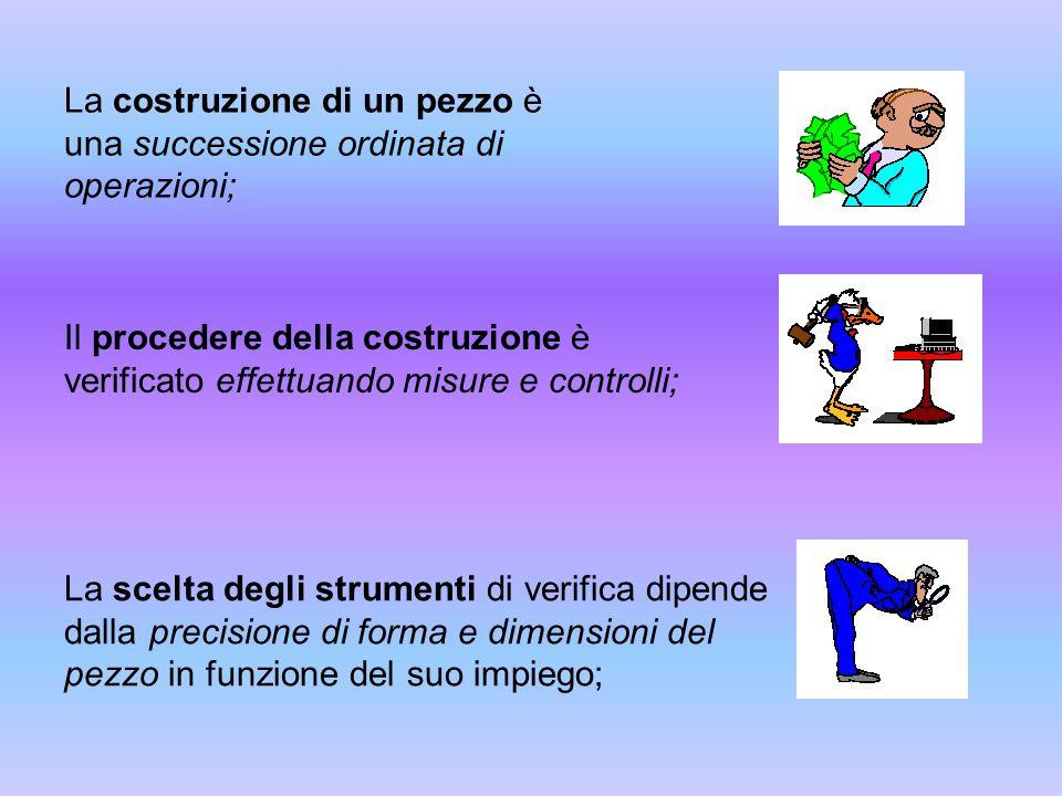 La costruzione di un pezzo è una successione ordinata di operazioni; Il procedere della costruzione è verificato effettuando misure e controlli; La sc