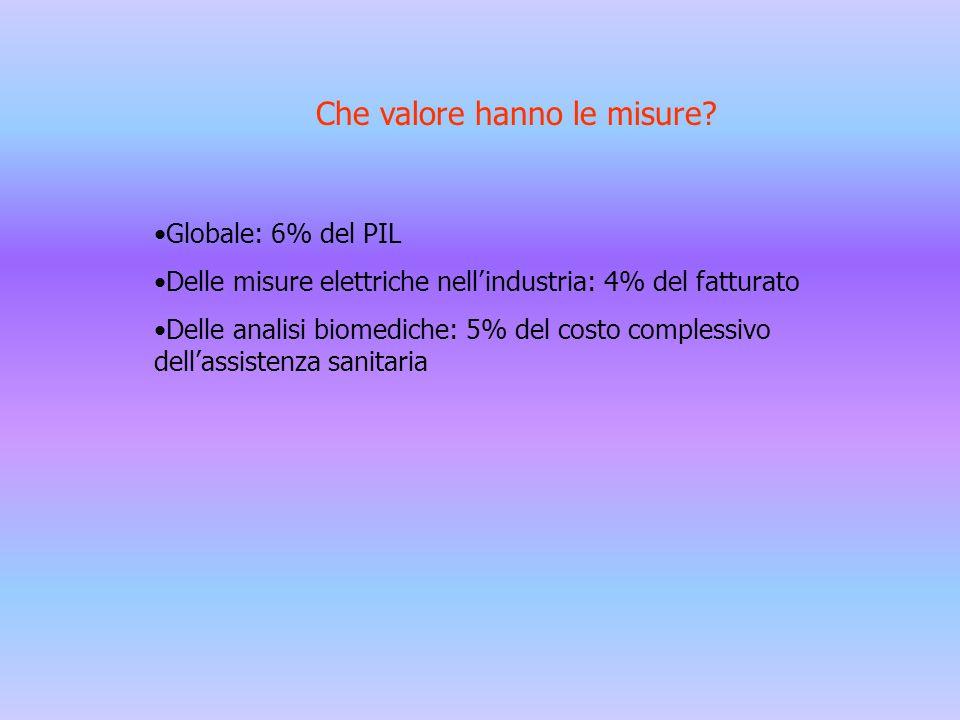 Che valore hanno le misure? Globale: 6% del PIL Delle misure elettriche nell'industria: 4% del fatturato Delle analisi biomediche: 5% del costo comple