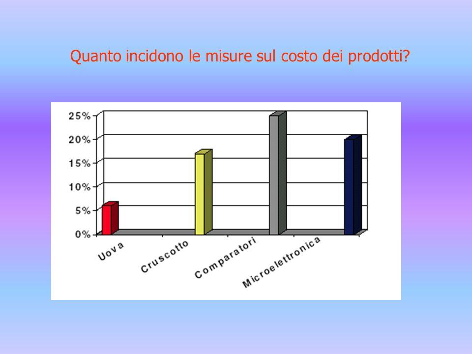 APPROSSIMAZIONE PER DIFETTO O PER ECCESSO Se ad esempio la misura di una quota è compresa fra 4 e 5 cm come in figura, la misura di 4 cm approssima per difetto a meno di 1 cm; la misura di 5 cm approssima per eccesso a meno di 1cm (unità di misura) APPROSSIMAZIONE E CIFRE SIGNIFICATIVE Una misura è definita da un numero e da una unità di misura; se il numero è intero tutte le cifre che lo compongono sono significative e l'approssimazione della misura dipende dall'unità di misura adottata; se il numero ha anche una parte decimale, le cifre dopo la virgola indicano l'approssimazione della misura ed il più piccolo sottomultiplo dell'unità di misura