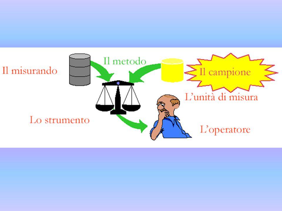 Nomi comuni e unità di misura I nomi delle unità SI, dei multipli e dei sottomultipli sono nomi comuni, per cui devono essere scritti con l'iniziale minuscola.