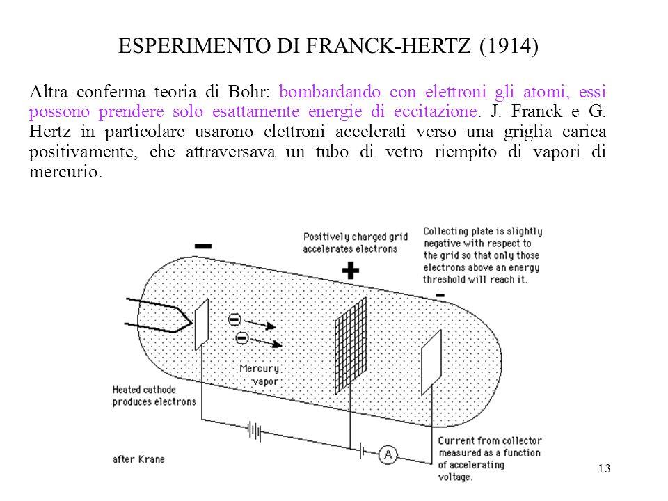 13 Altra conferma teoria di Bohr: bombardando con elettroni gli atomi, essi possono prendere solo esattamente energie di eccitazione. J. Franck e G. H