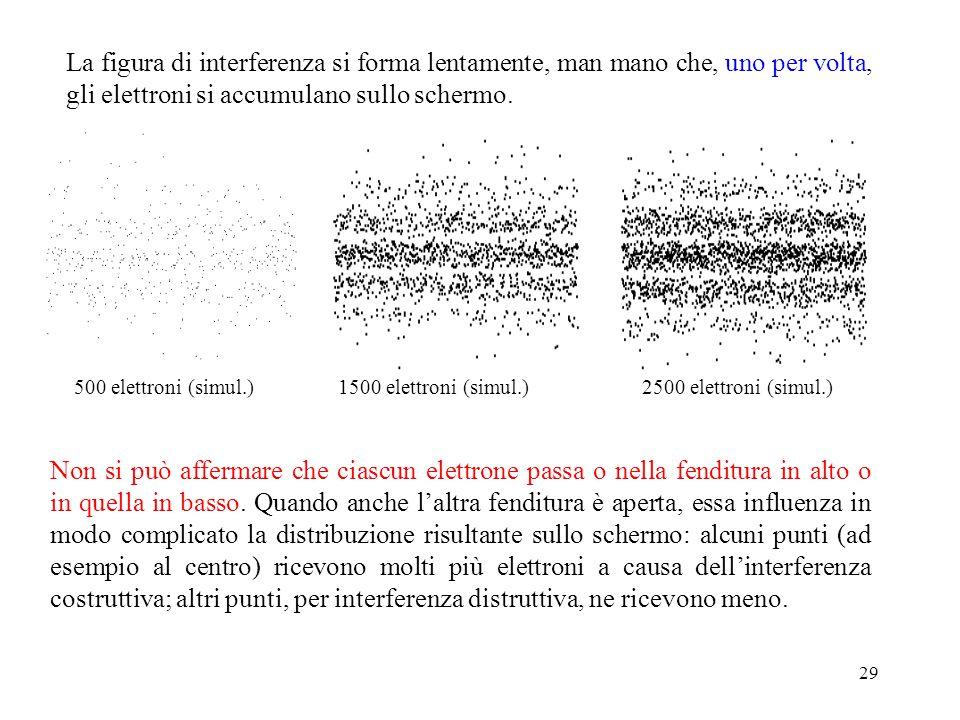 29 La figura di interferenza si forma lentamente, man mano che, uno per volta, gli elettroni si accumulano sullo schermo. Non si può affermare che cia