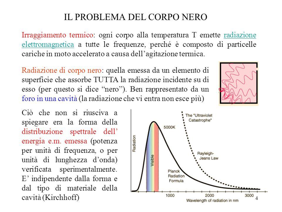 4 IL PROBLEMA DEL CORPO NERO Radiazione di corpo nero: quella emessa da un elemento di superficie che assorbe TUTTA la radiazione incidente su di esso (per questo si dice nero ).