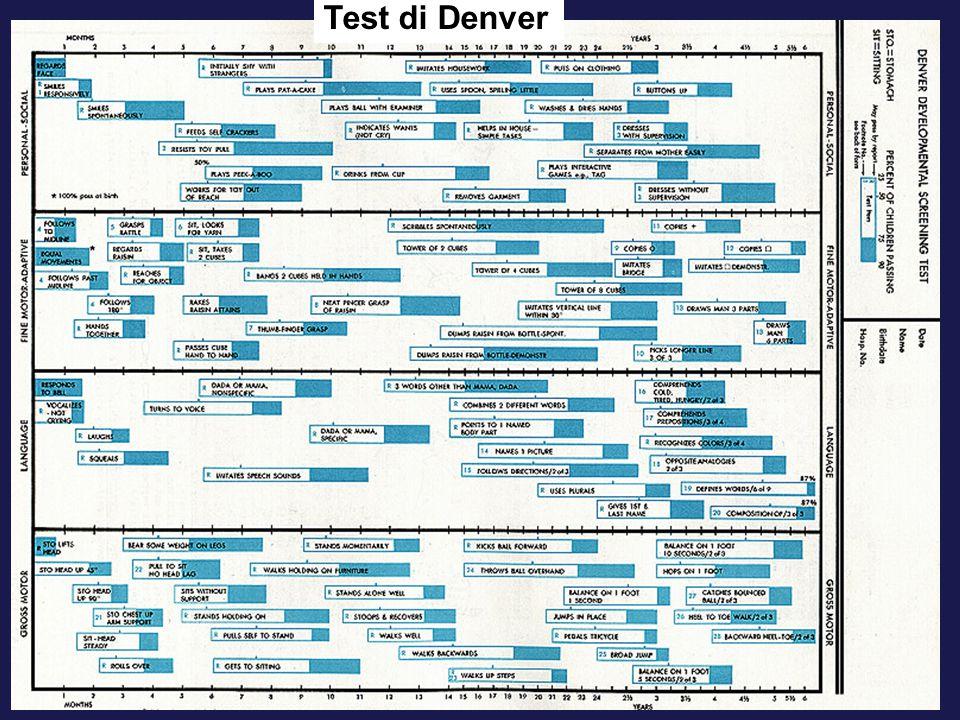 Test di Denver