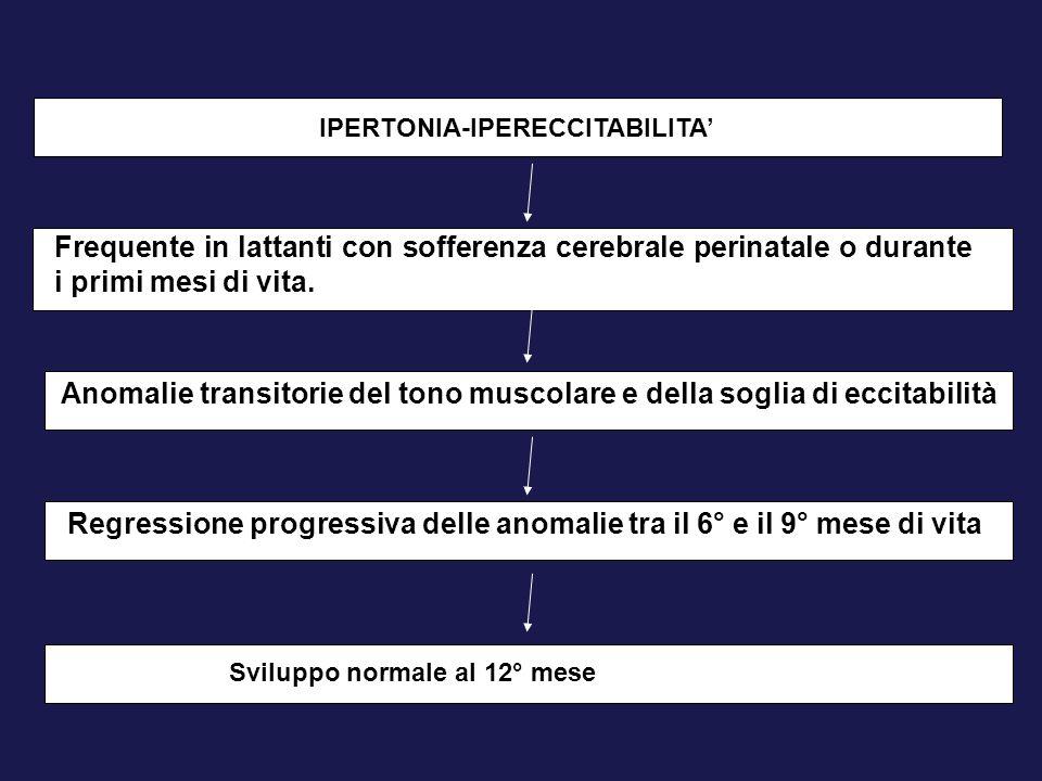 IPERTONIA-IPERECCITABILITA' Frequente in lattanti con sofferenza cerebrale perinatale o durante i primi mesi di vita. Anomalie transitorie del tono mu
