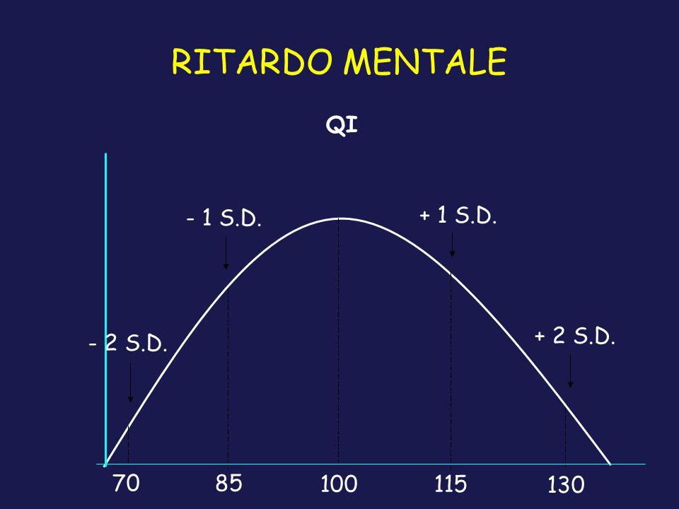 RITARDO MENTALE 7085 100115 130 QI + 1 S.D. + 2 S.D. - 1 S.D. - 2 S.D.