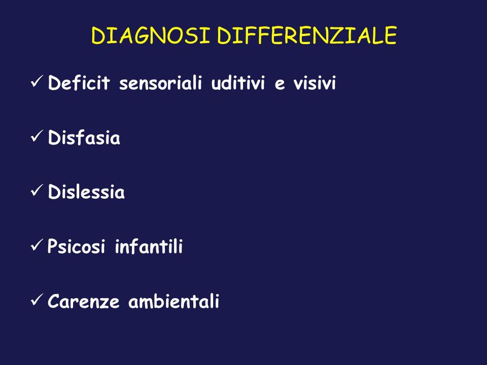 DIAGNOSI DIFFERENZIALE Deficit sensoriali uditivi e visivi Disfasia Dislessia Psicosi infantili Carenze ambientali
