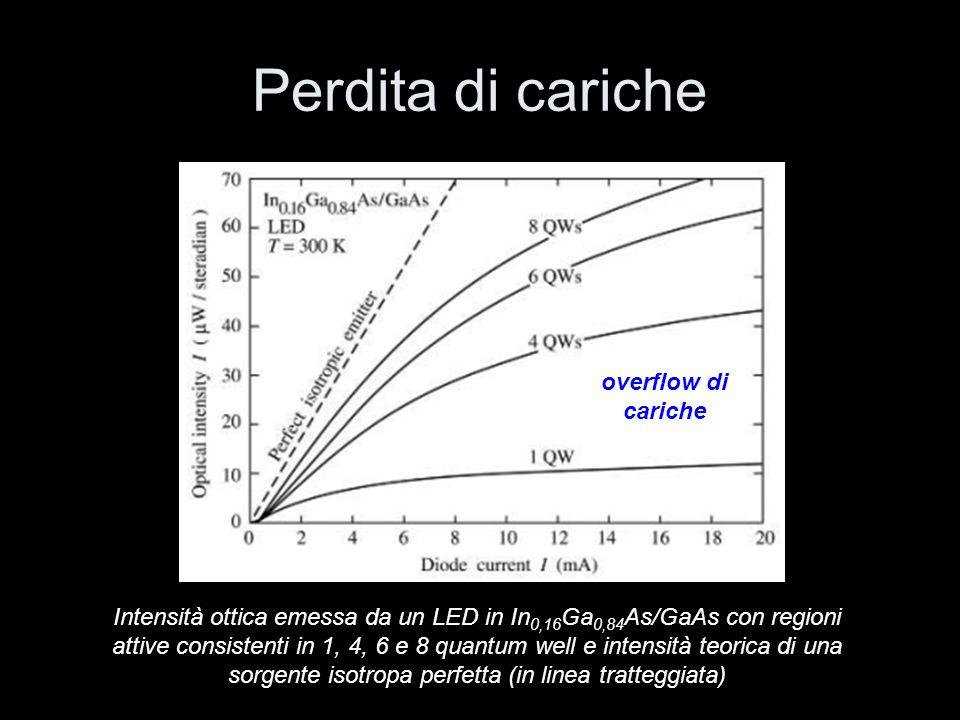 Meccanismi radiativi e non radiativi deep levels Auger ricombinazione superficiale ricombinazione radiativa perdita di cariche trascurabile in LED InGaAs/GaAs