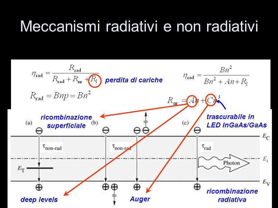 L'estrazione della luce: cono di emissione luminosa η extr ≈ γ refl - problema del riassorbimento - problema della riflessione all'interfaccia aria-semiconduttore - ombra del contatto superiore ( shadowing ) fattore di assorbimento fattore di riflessione fattore di shadowing