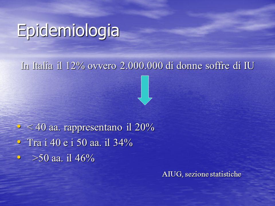 Epidemiologia In Italia il 12% ovvero 2.000.000 di donne soffre di IU < 40 aa. rappresentano il 20% < 40 aa. rappresentano il 20% Tra i 40 e i 50 aa.