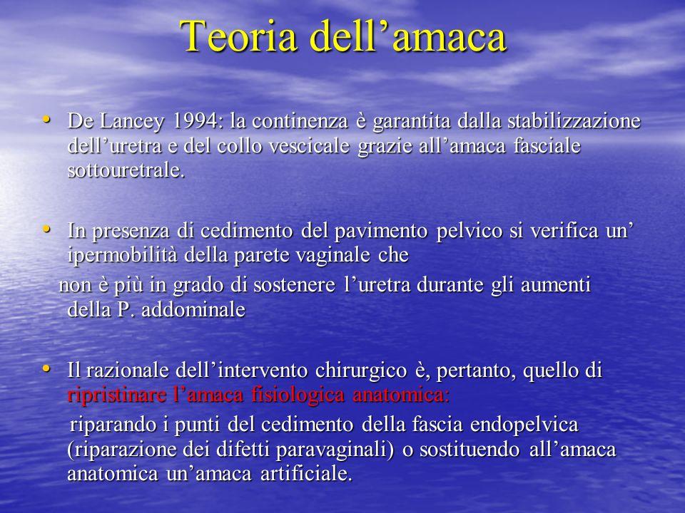 Teoria dell'amaca De Lancey 1994: la continenza è garantita dalla stabilizzazione dell'uretra e del collo vescicale grazie all'amaca fasciale sottoure