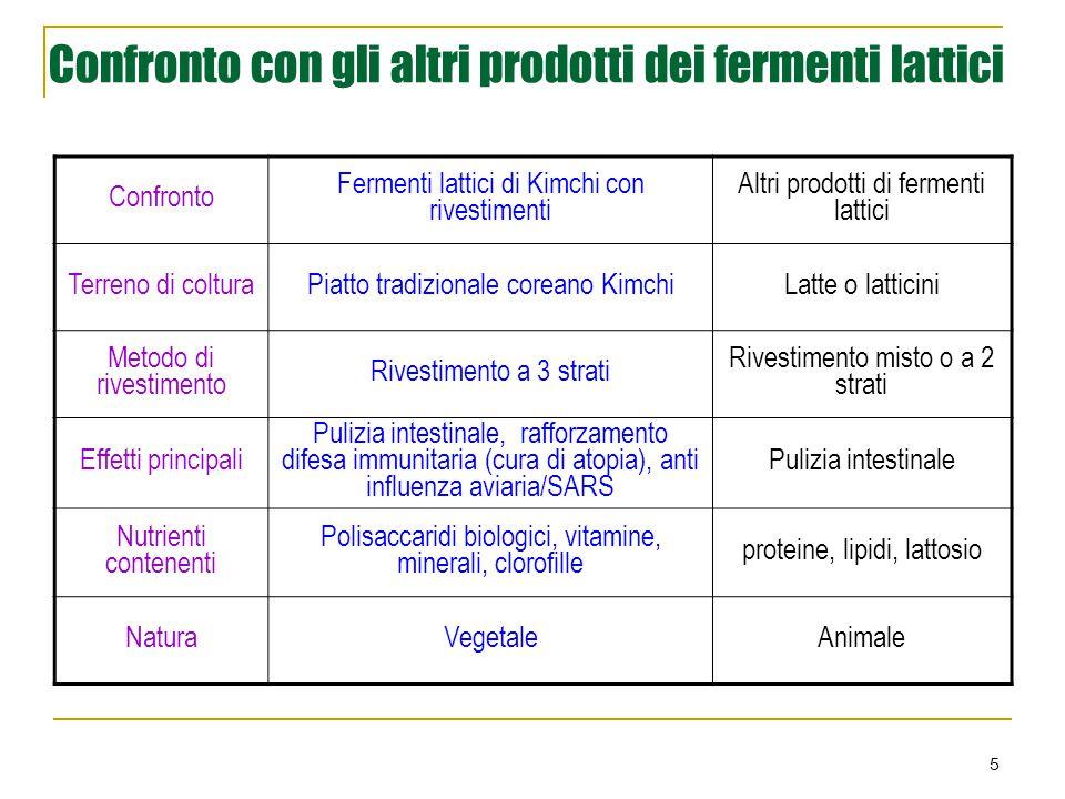 5 Confronto con gli altri prodotti dei fermenti lattici Confronto Fermenti lattici di Kimchi con rivestimenti Altri prodotti di fermenti lattici Terre