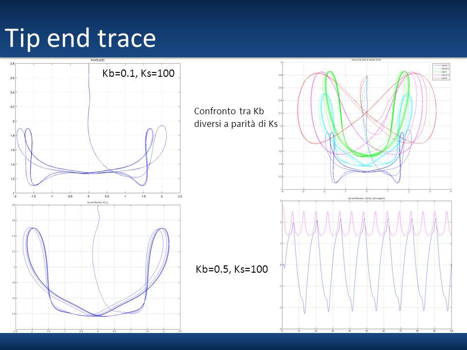 Tip end trace Kb=0.1, Ks=100 Kb=0.5, Ks=100 Confronto tra Kb diversi a parità di Ks