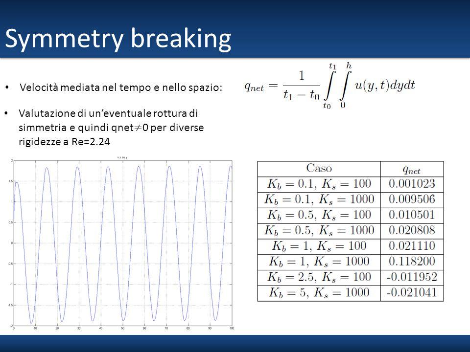 Symmetry breaking Velocità mediata nel tempo e nello spazio: