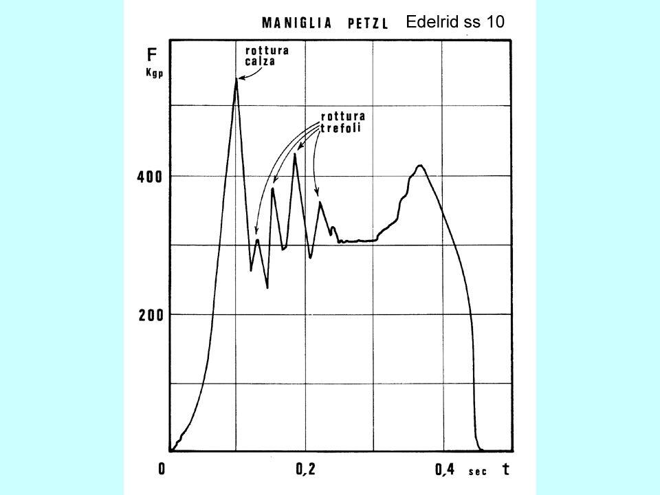 Fra massa in caduta e corda il collegamento è effettuato tramite un attrezzo di progressione