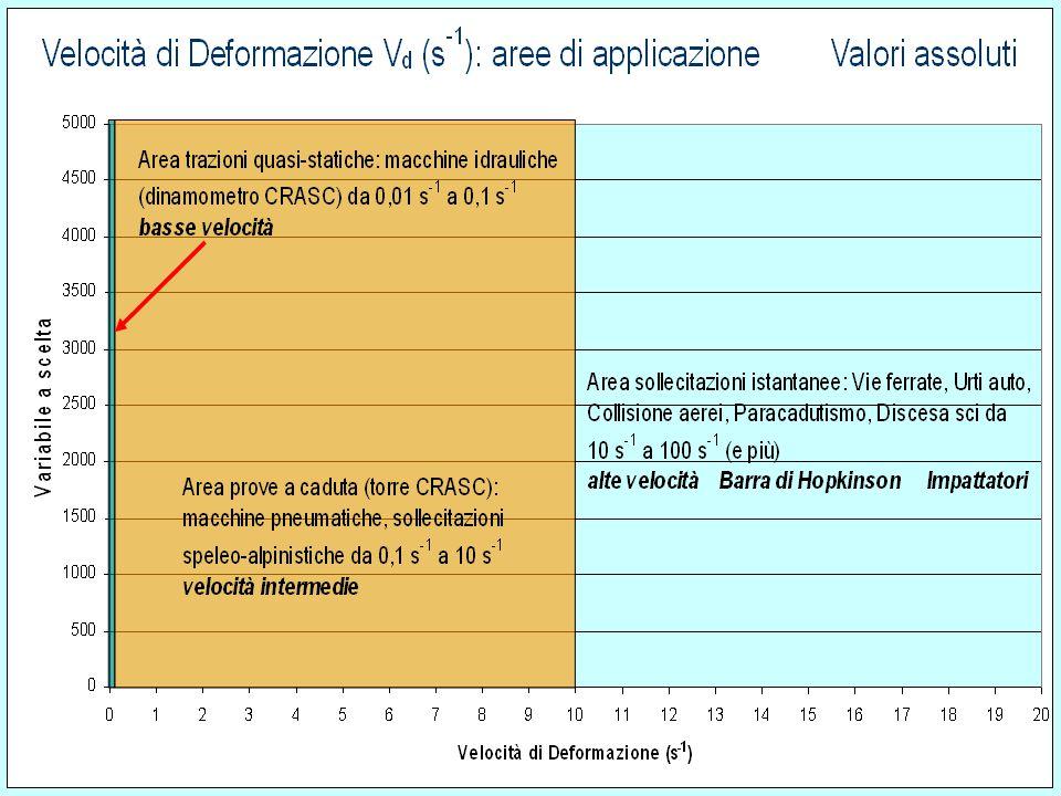 Prendendo come indice la velocità d'impatto iniziale V 0 e la conseguente velocità di deformazione V d le aree che distinguono le diverse zone di appl