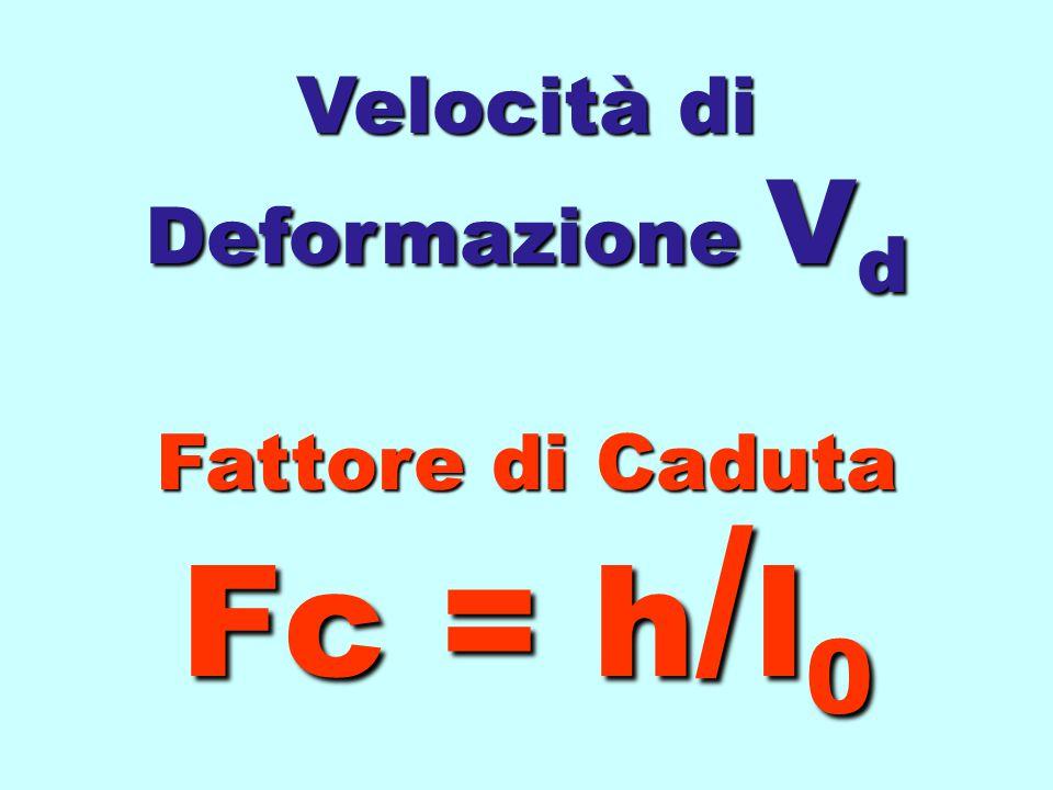 Altezza Caduta/Velocità Impatto/Velocità Deformazione V = (2hg) 1/2 Moschettone l 0 =0,10 m Longe l 0 =0,40 m Corda l 0 =1,00 m Corda l 0 =3,00 m Cord