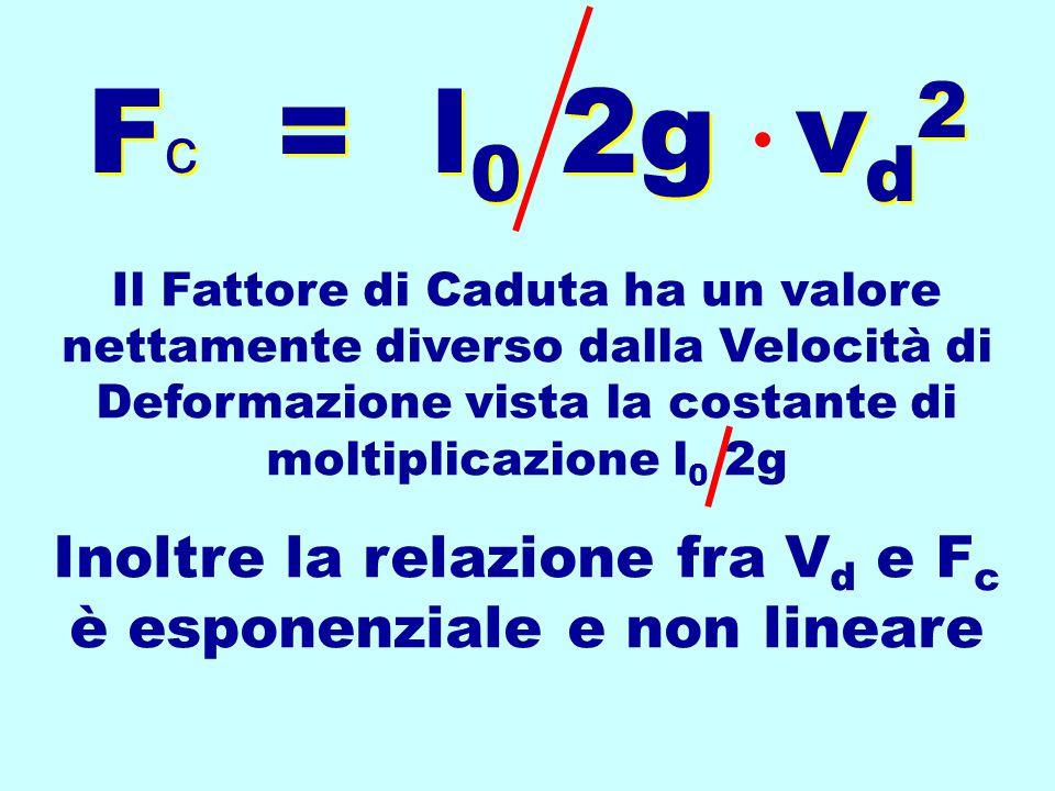 Fattore di Caduta F m = 2P/X Fattore di Caduta F m = 2P/X h/l F c = h l