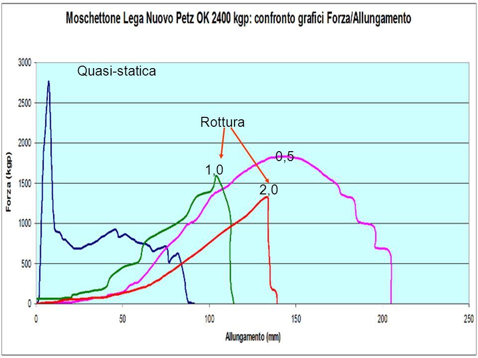 Quasi-statica 0,5 1,0 Rottura