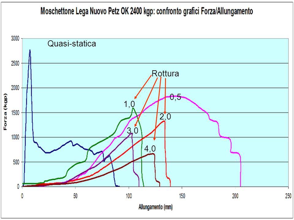 Quasi-statica 0,5 1,0 2,0 3,0 Rottura
