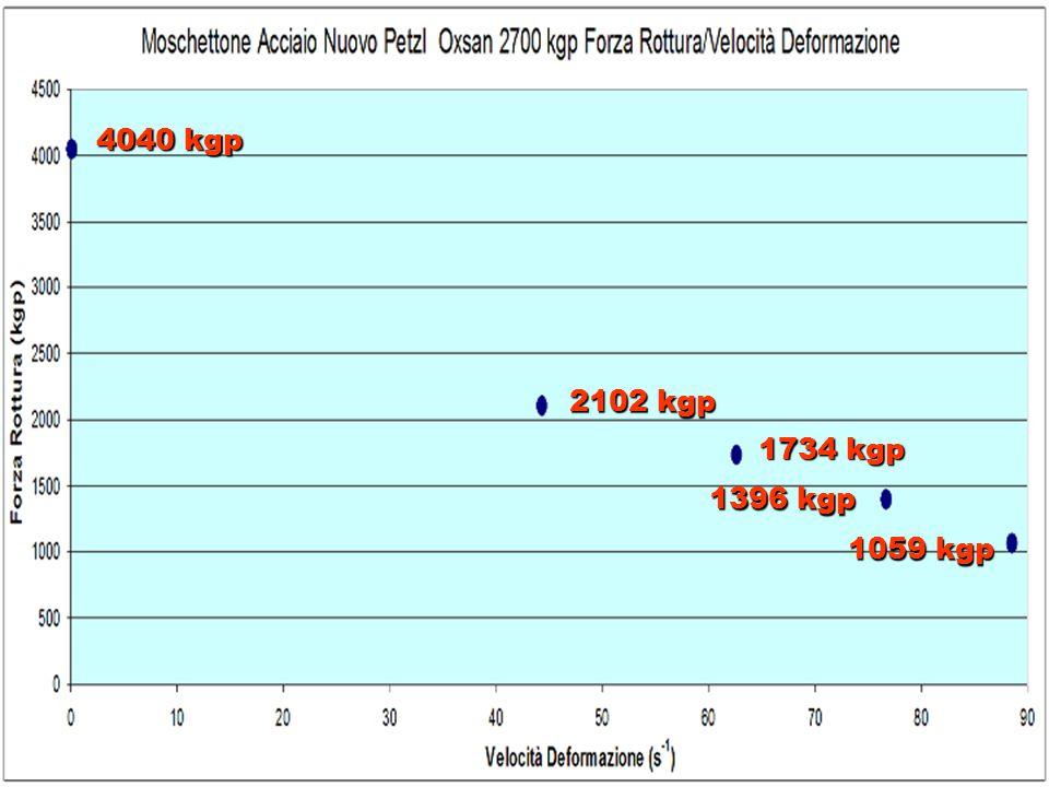 Moschettone Petzl Acciaio Oxan 27700 kgp Nuovo Carico di rottura e velocità di deformazione 0,5 4 2 1 4040 kgp 2102 kgp 1734 kgp 1396 kgp 1059 kgp Qua