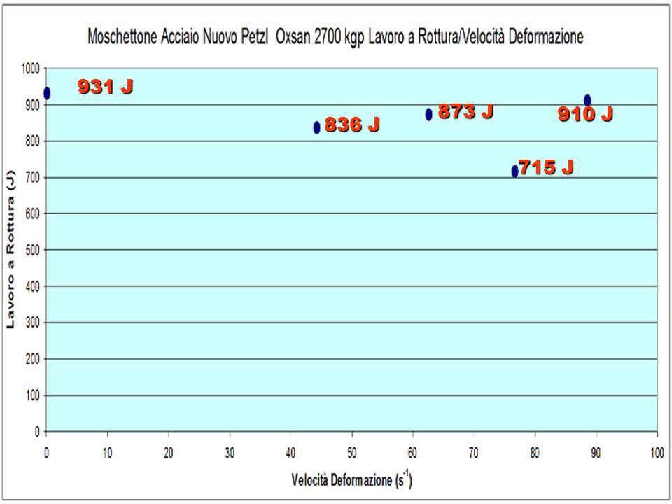 4040 kgp 2102 kgp 1734 kgp 1396 kgp 1059 kgp Quasi-statiche Speleo Alpinismo Via ferrate