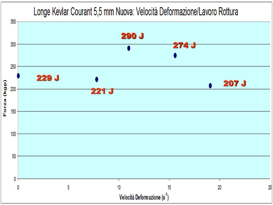 717 kgp 446 kgp 470 kgp 374 kgp Quasi-statiche Speleo Alpinismo Via ferrate
