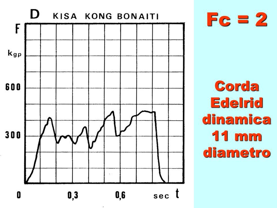 Dissipatore KISA Kong - Bonaiti
