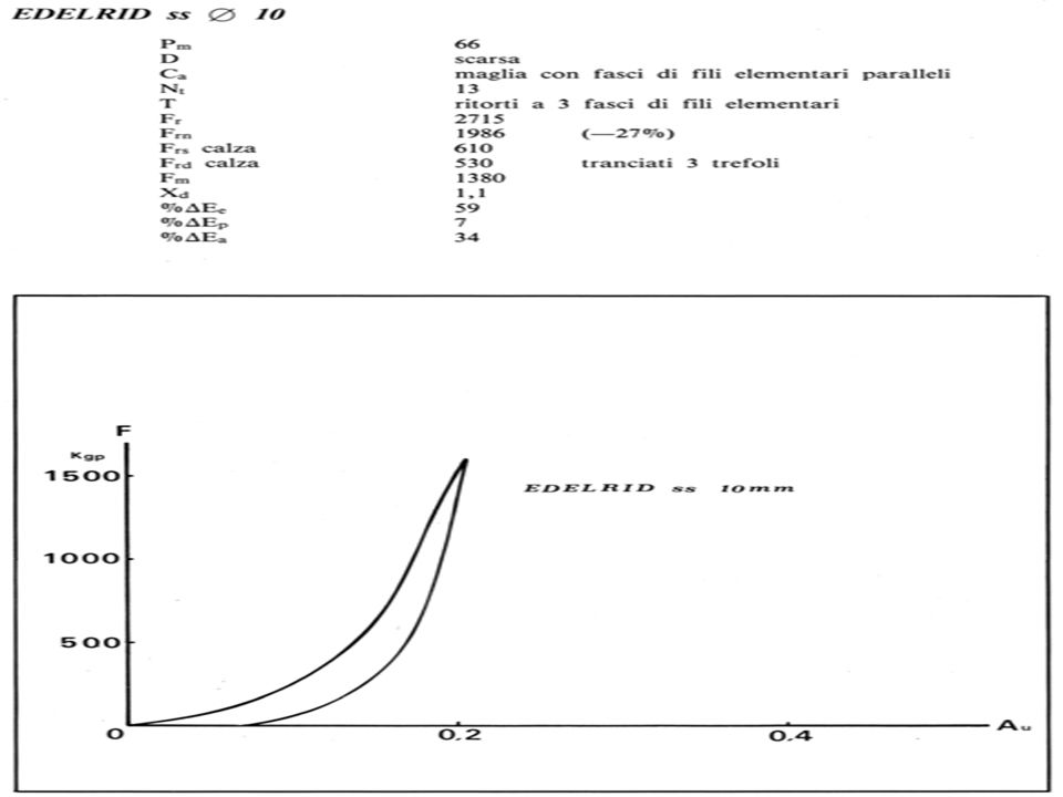 Curva di carico/scarico