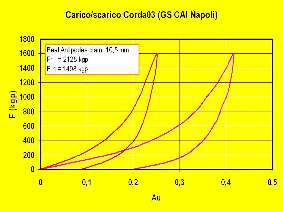 Curve di carico/scarico a confronto Corda statica e Corda dinamica staticadinamica Corda Beal 10 mm diametro