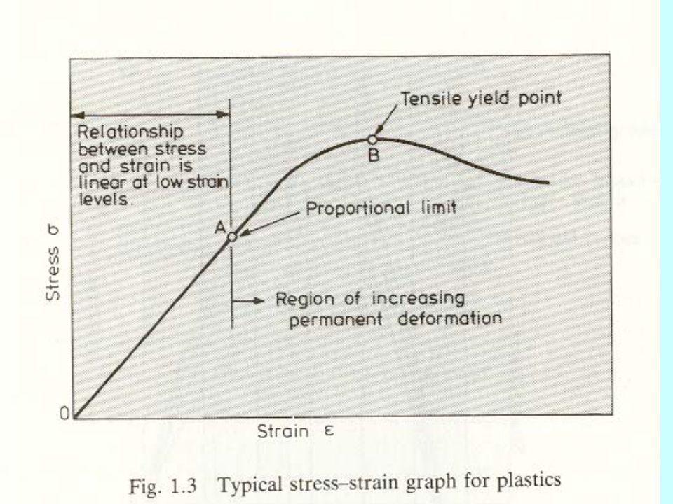 Le curve ottenute danno diverse informazioni: Elasticità Zona elastica Zona snervamento Carico di rottura