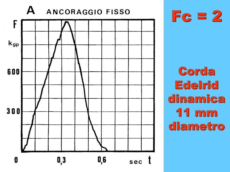 Fc = 2 Corda Edelrid dinamica 11 mm diametro