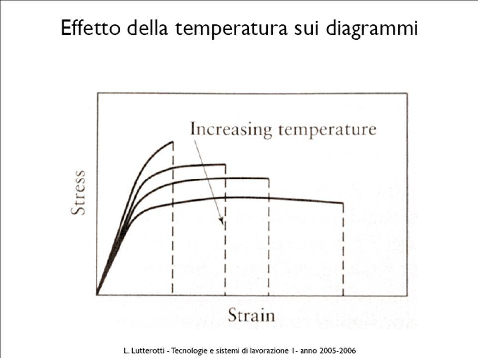 effetto temperatura