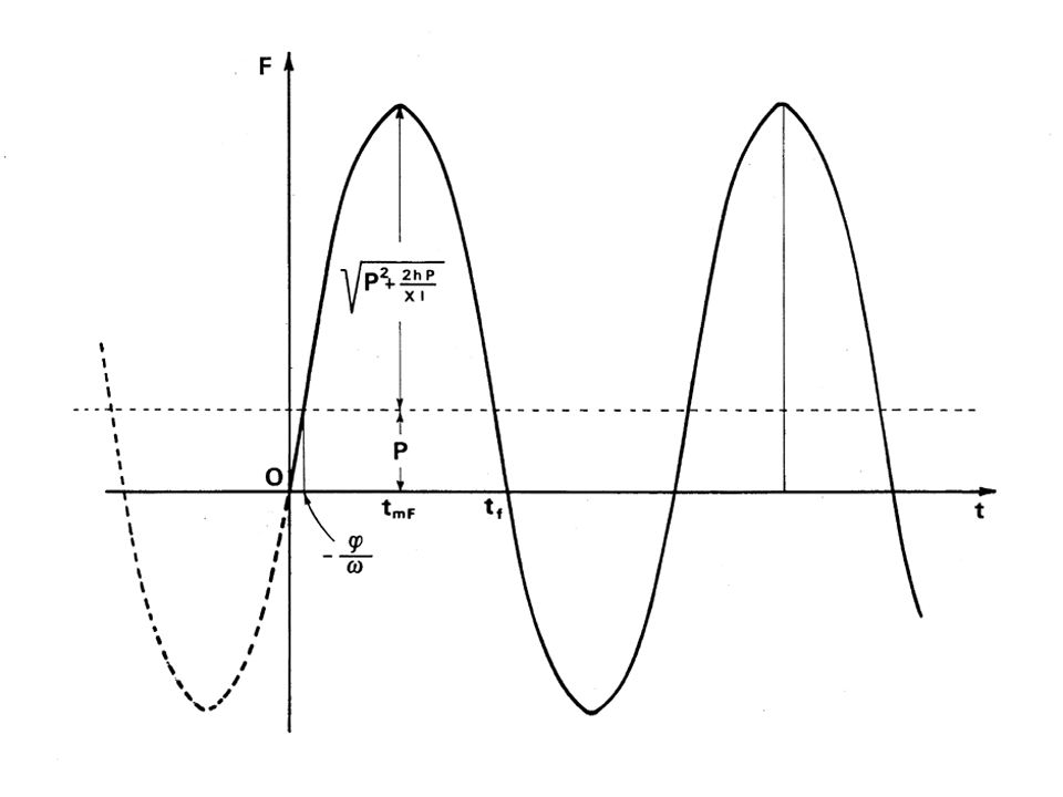 Fm Fm Fm Fm = P + P2 P2 P2 P2 + 2hP / Xl P = peso h = altezza caduta l = lunghezza corda X = coefficiente elasticità Forza Massima